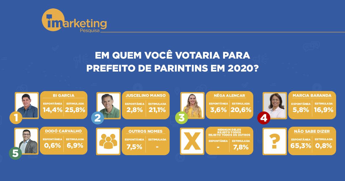 Pesquisa Parintins Prefeito 2020