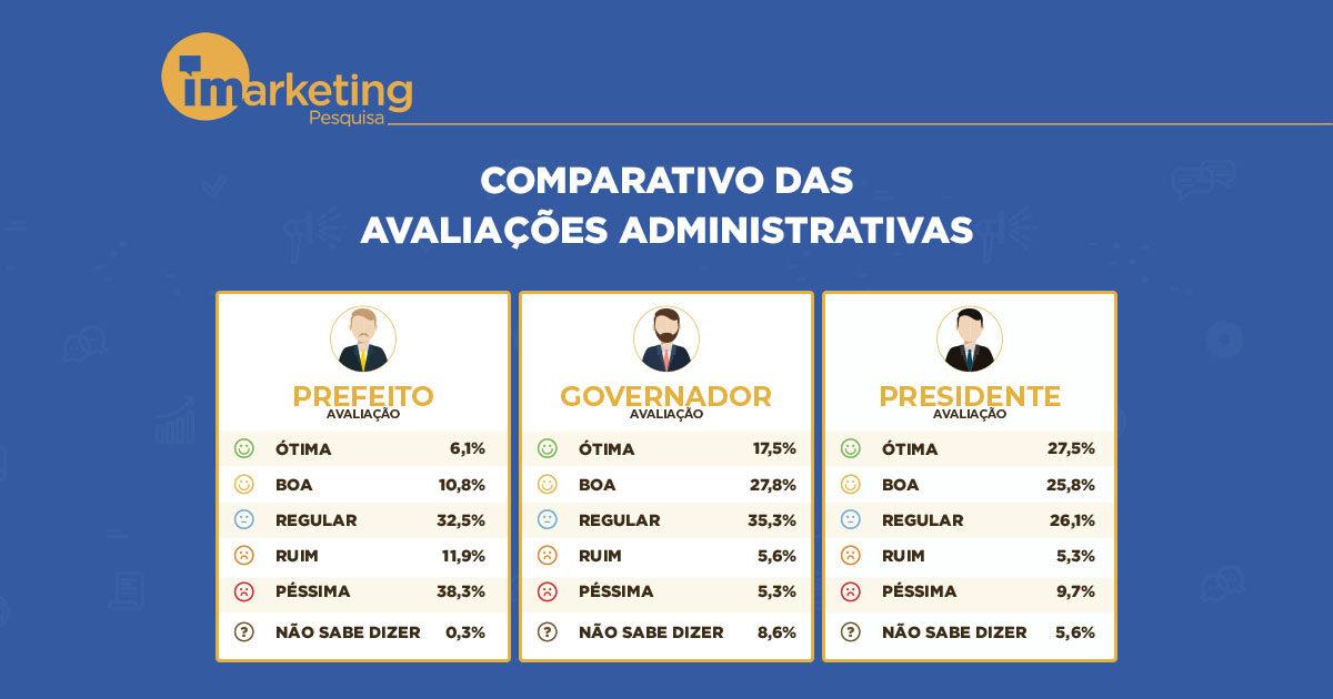 Comparativo das avaliações administrativas