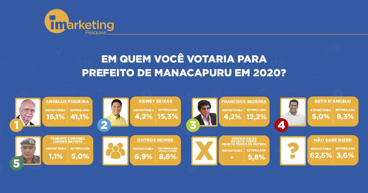 Angelus Figueira é o mais cotado para prefeito de Manacapuru