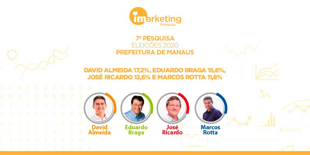 Na sétima pesquisa para prefeito de Manaus 2020, apresentamos três cenários de 2º Turno com Eduardo Braga.